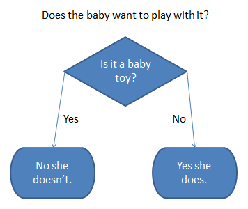 baby toy flow chart