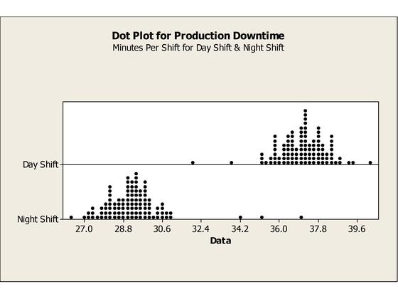 dot plot examples