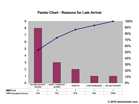 Pareto Chart Template Excel 2010 - how to create a pareto chart in ms ...