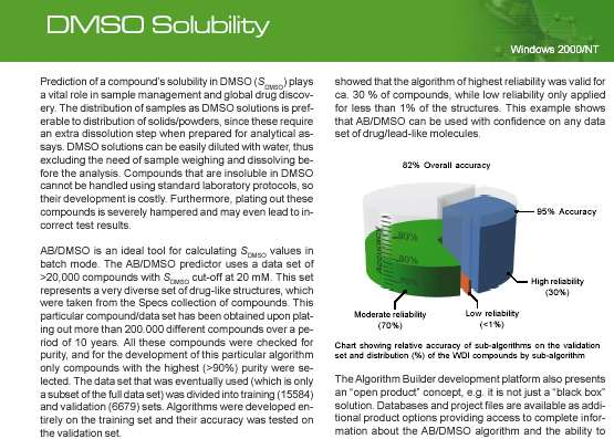 DMSO Solubility Prediction Software by Specs and ACD/Labs