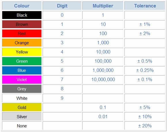 Resistor Colour Code - resistor color code chart