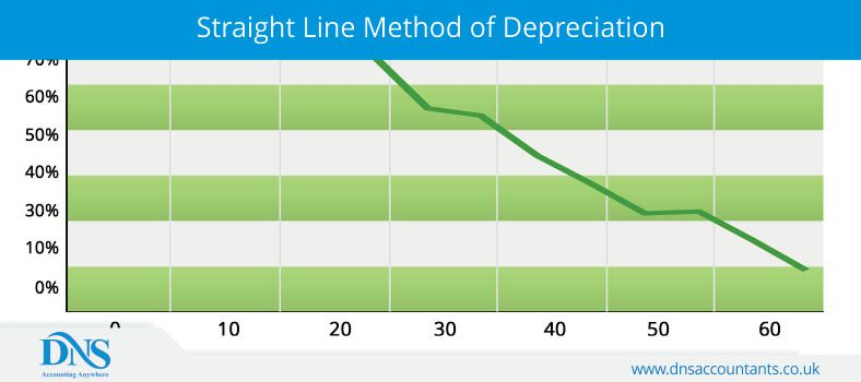 Calculate Straight Line Depreciation using Simple Formula DNS