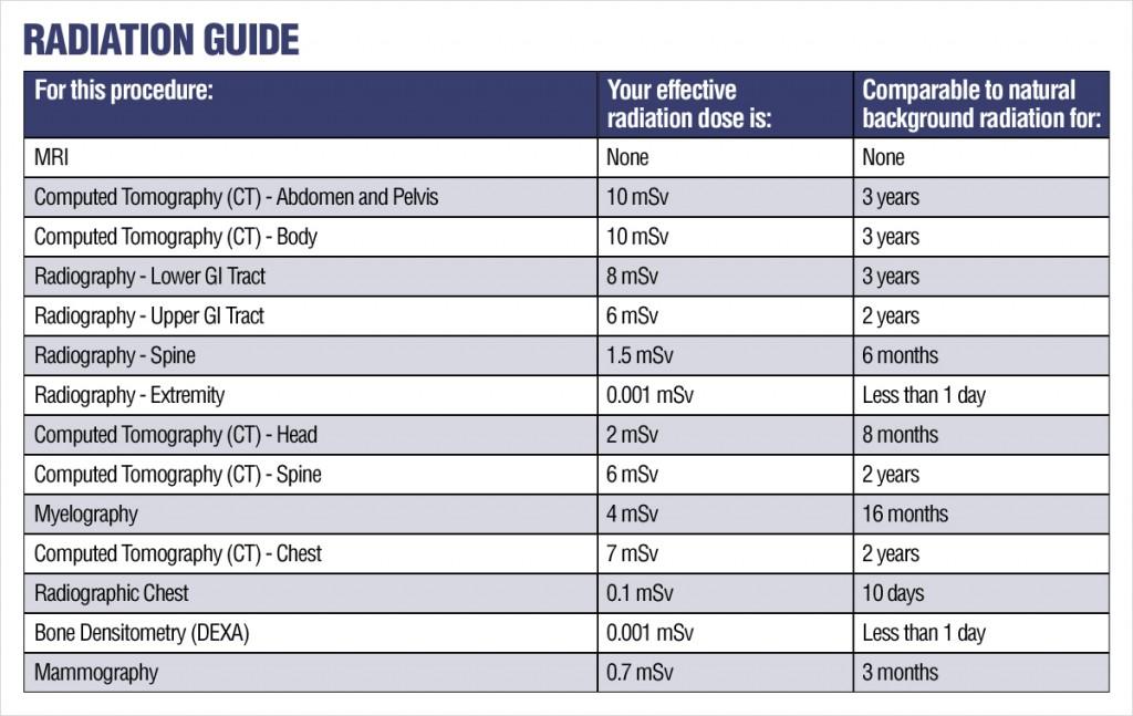 Radiation Guide Doc Handal\u0027s