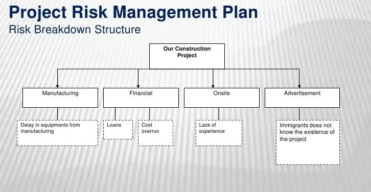 Risk Management Plan Template Of Certificate | Entry Level Baby