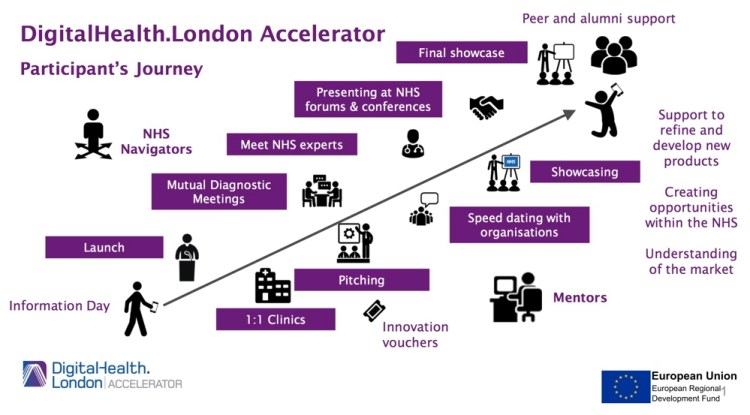 digital health accelerator journey