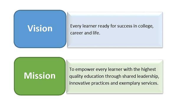Career  Technical Education / Career  Technical Education - vision for career
