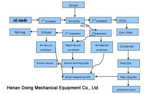21 best cooking oil solvent extraction machine images on Pinterest - quality engineer resume