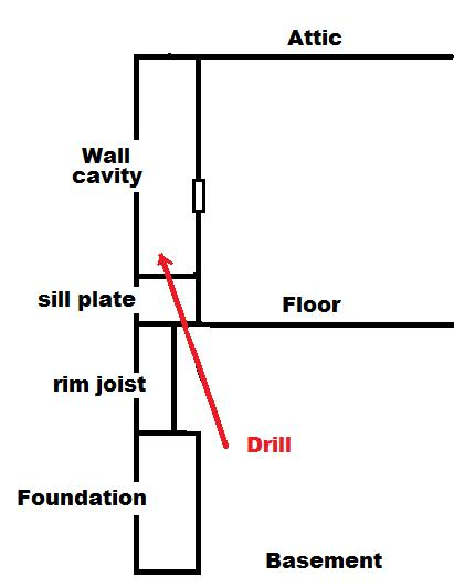 electrical outlets and gfcis