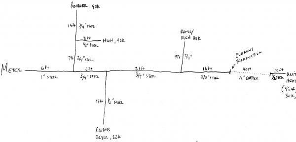 Gas Piping Diagram Symbols - Wiring Data Diagram