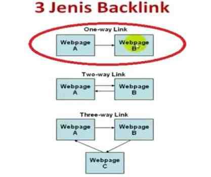Backlink yang Bagus