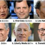 The Next Populist Political Issue Emerges: CEO Pay