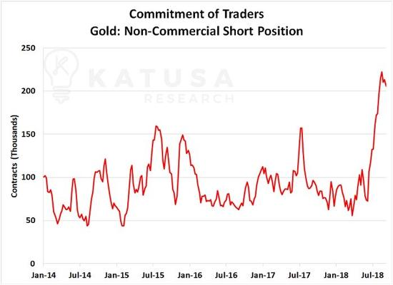 Marin Katusa Top Gold Miner Takeover Candidates - DollarCollapse