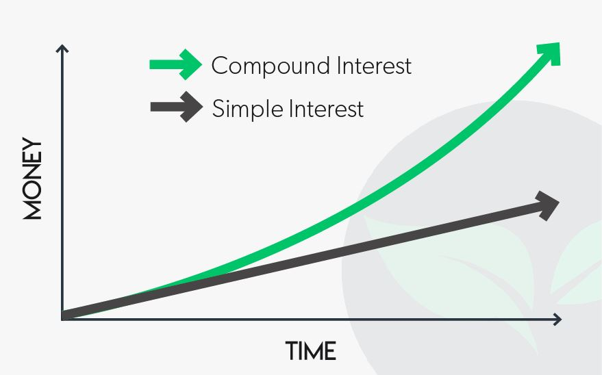 What is Compound Interest and How do You Calculate It?