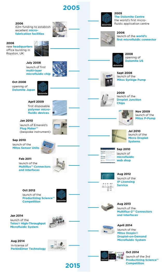 History dolomite microfluidicsnelson mandela timeline cut and paste history dolomite microfluidics timeline usa urtaz Gallery