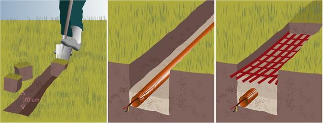 Deployer la domotique dans le jardin, les normes électrique à - Gaine Electrique Pour Exterieur