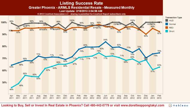 Chances of selling your home successfully in Phoenix through a short sale or normal sale