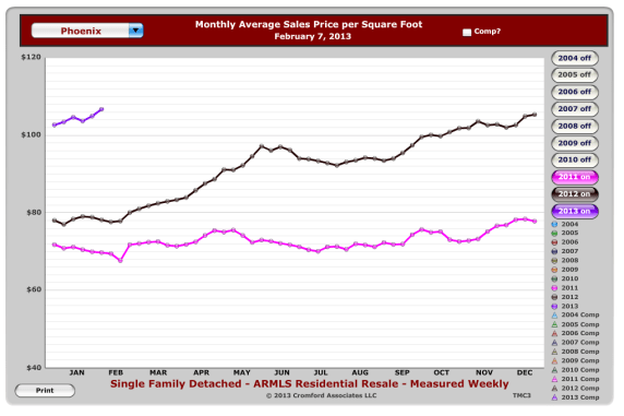 average price per square foot of homes sold in Phoenix Arizona