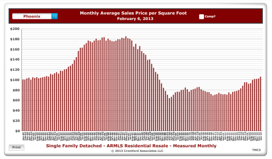monthly average price per square foot of homes sold in Phoenix, Arizona from Jan 2003 to Jan 2013