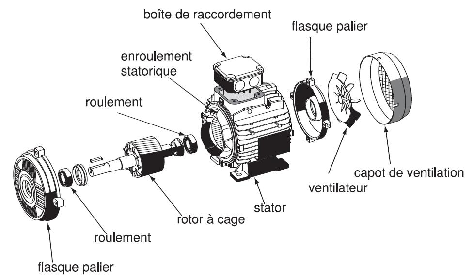 alvis car schema moteur asynchrone triphase