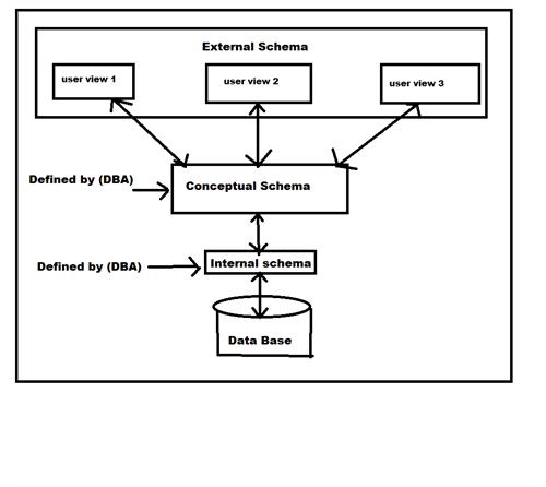 explain dbms architecture with diagram