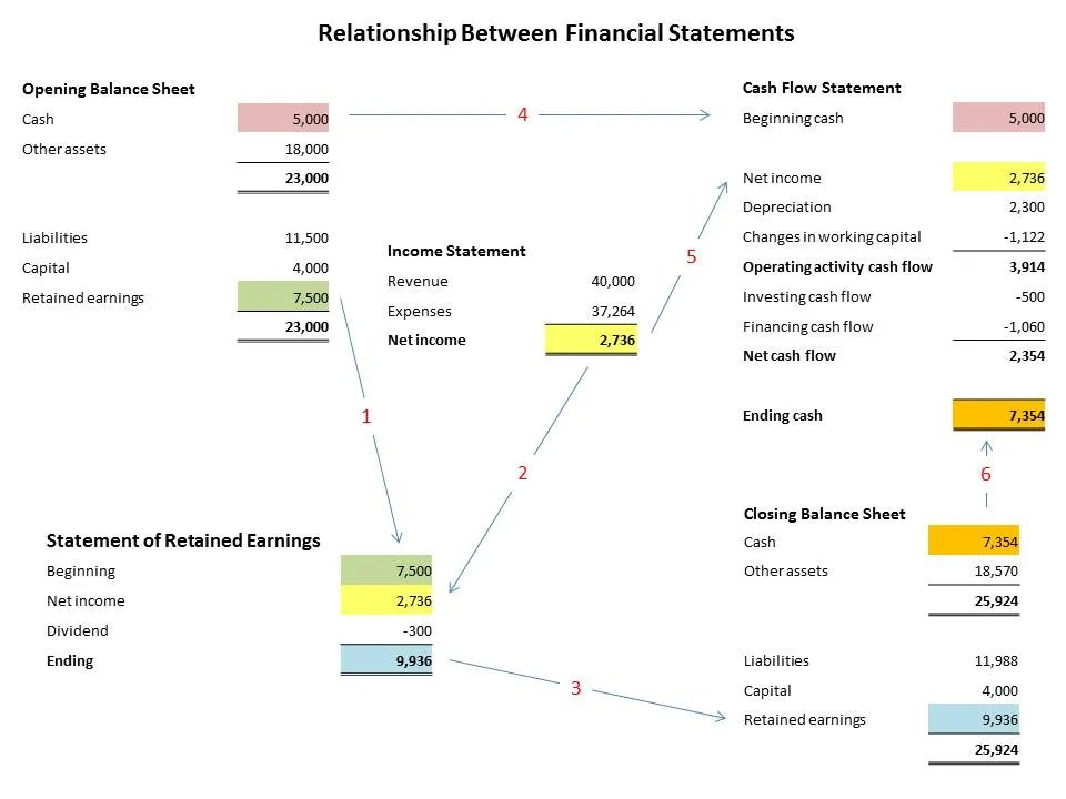 Relationship Between Financial Statements Double Entry Bookkeeping - financial statements