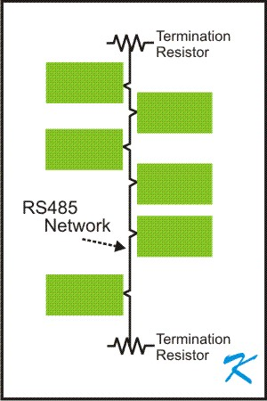 What is an RS485 Communication Network?