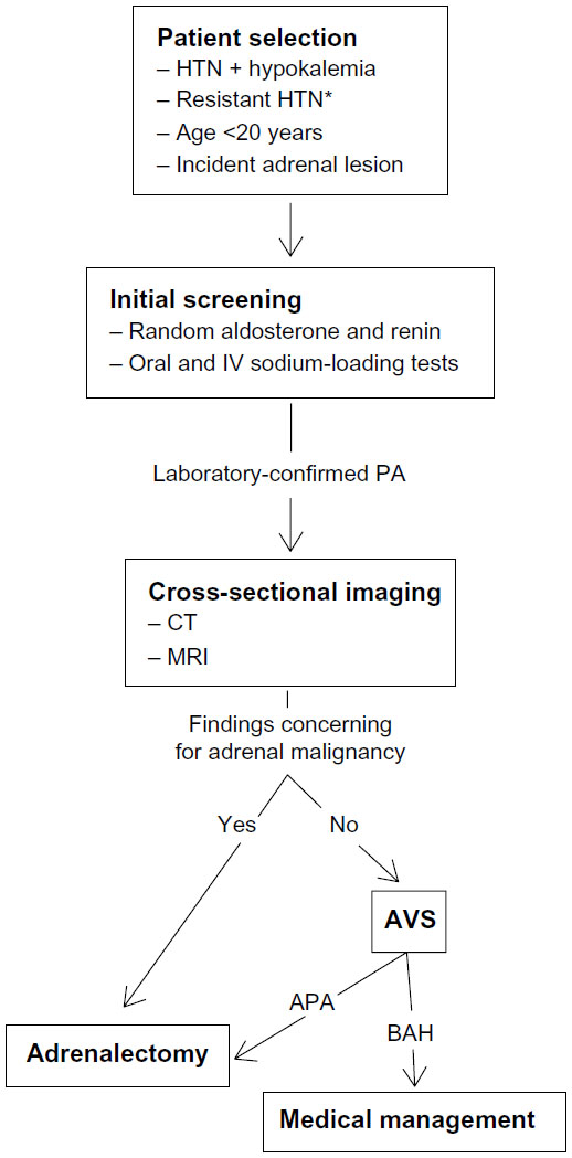 Full text Adrenal vein sampling in the diagnosis of aldosteronism JVD