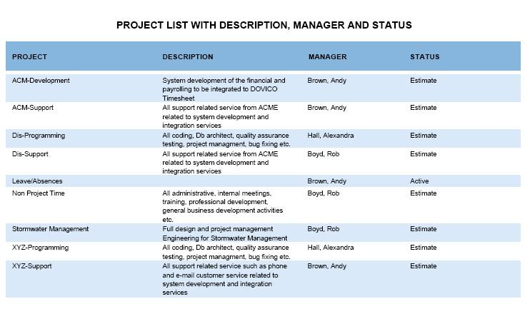 Project List with Description, Manager and Status