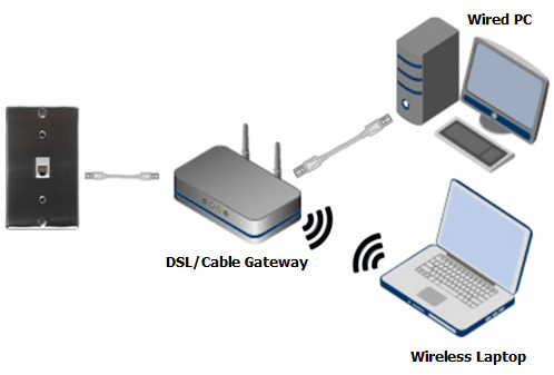 How To Power Cycle Your Netgear Router Answer Netgear