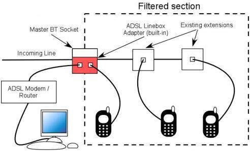 Phone Box Wiring Dsl Wiring Diagram