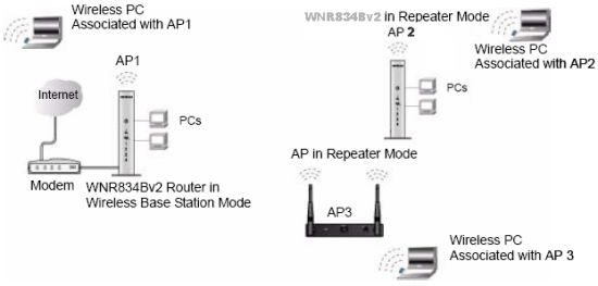 How to enable wireless repeating function on WNR834Bv2? Answer