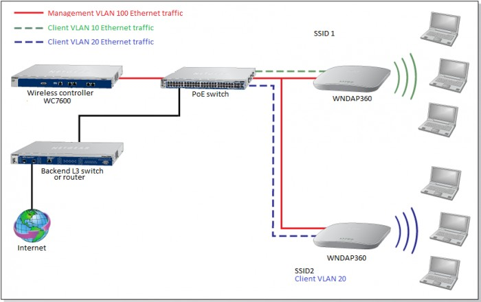 How do I use my wireless controller in an Advanced Network with