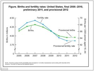 cdc births graph