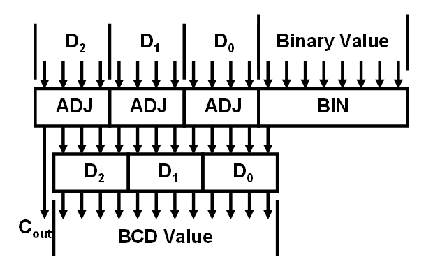 binary to bcd converter circuit