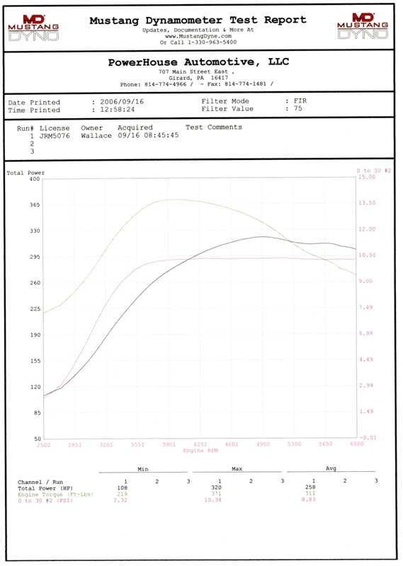 2005 Ford Mustang 40 V6 Turbo 1/4 mile trap speeds 0-60 - DragTimes