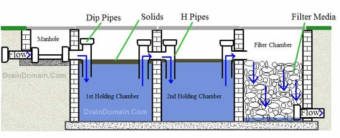septic tanks, septic tank problems and septic tank repair