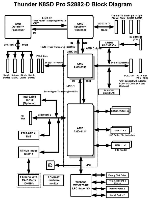 block diagram of motherboard in computer