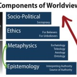 A Brief Introduction to Philosophical Inquiry and Components of Worldview, Part 1: Addressing the Epistemological Questions
