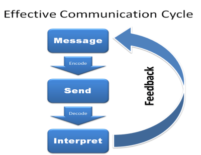 effective-communication-cycle