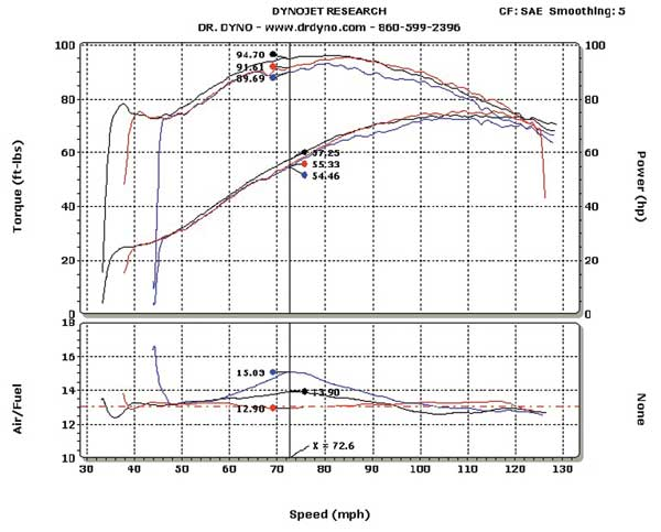 Your fuel injection tuning options -- AIM, September 2006