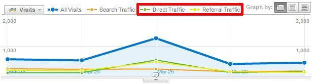 twitter referral direct traffic