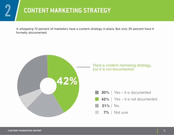 Content Marketing Strategy Getting Results Online and Offline