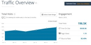 Traffic Overview - Total Visits