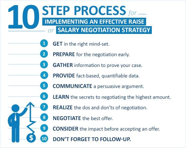 Salary Negotiation Strategy-Negotiation Salary Range-Public Salary Range