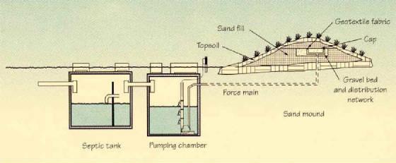 Mound System - septic tank layout