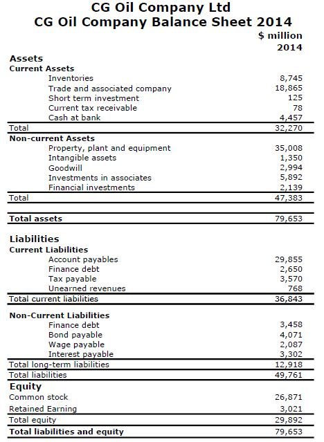 Basic Knowledge of Financial Statement (Balance Sheet and Profit and