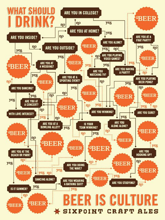 What Should You Drink Beer Drinking In America