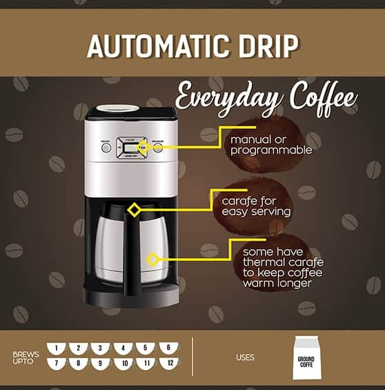 Best Drip Coffee Maker (Apr 2019) - Buyer\u0027s Guide and Reviews