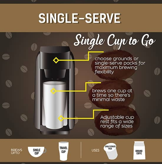 Best Single Serve Coffee Maker (Apr 2019) - Reviews  Buyer\u0027s Guide