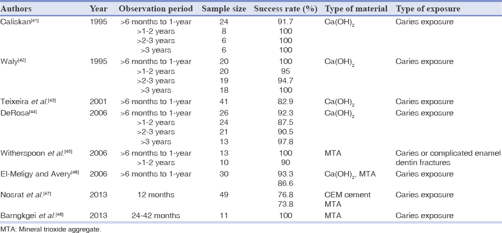 Outcomes of vital pulp therapy in permanent teeth with different
